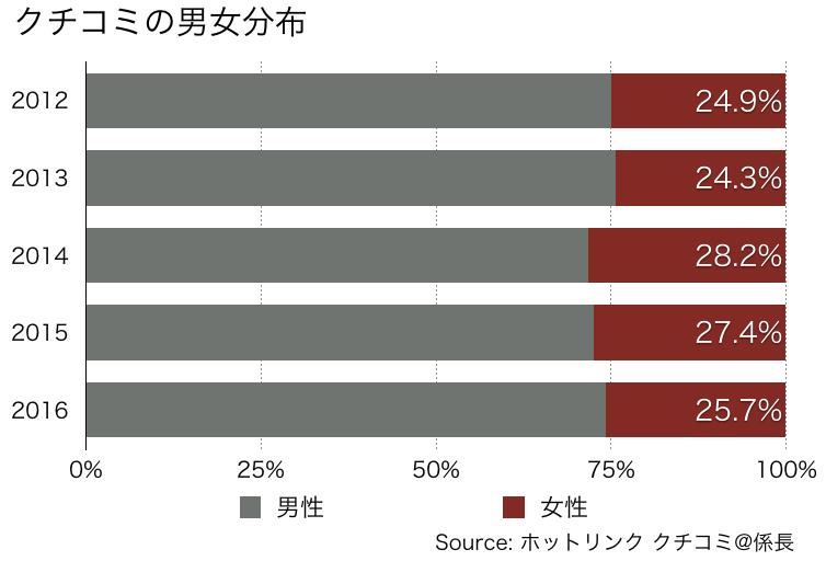 ソーシャルデータで辿るカープ人気の高まり03