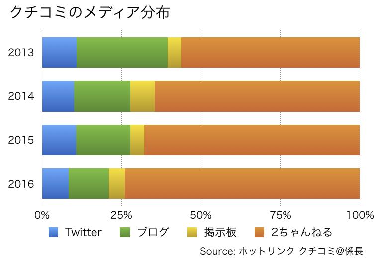 ソーシャルデータで辿るカープ人気の高まり02
