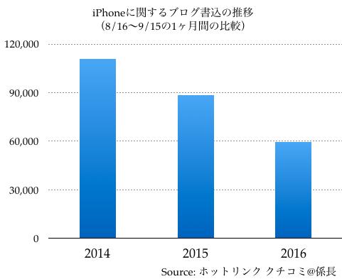 iphone_%e3%82%af%e3%83%81%e3%82%b3%e3%83%9f%e6%8e%a8%e7%a7%bb