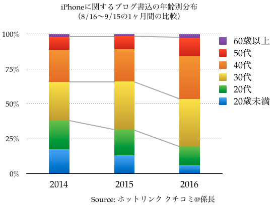 iphone_%e3%82%af%e3%83%81%e3%82%b3%e3%83%9f_%e5%b9%b4%e9%bd%a2%e5%88%86%e5%b8%83