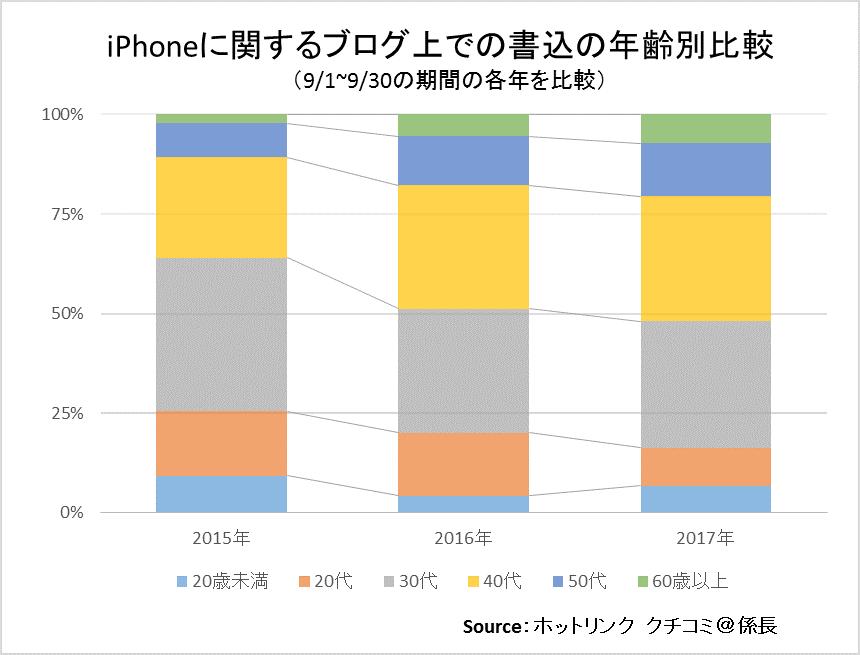 iphoneに関するブログ上での書込の年齢別比較(9/1-9/30)