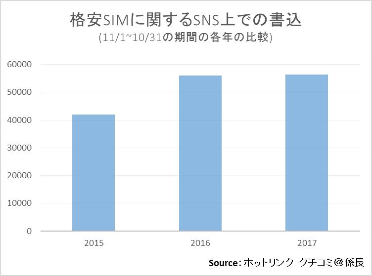格安SIMに関するSNS上での書込(9/1-9/30)