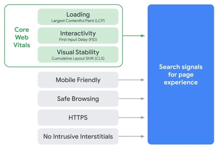 ポストクリックSEOが求めるUX視点での検索エンジン対策とは | LeGrand